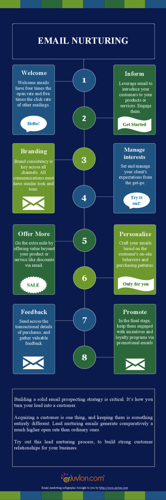 Infographics on Email Lead Nurturing For Your Business